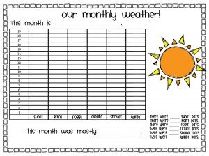 image about Weather Chart Printable known as Climate Printables